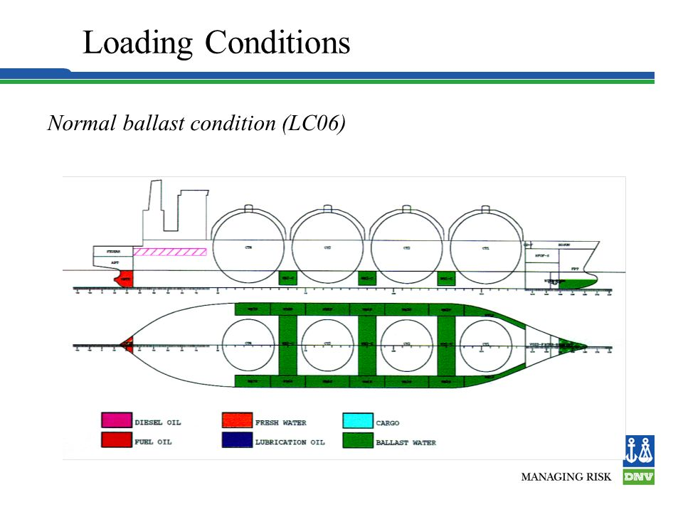 Loading Conditions Normal ballast condition (LC06) 2