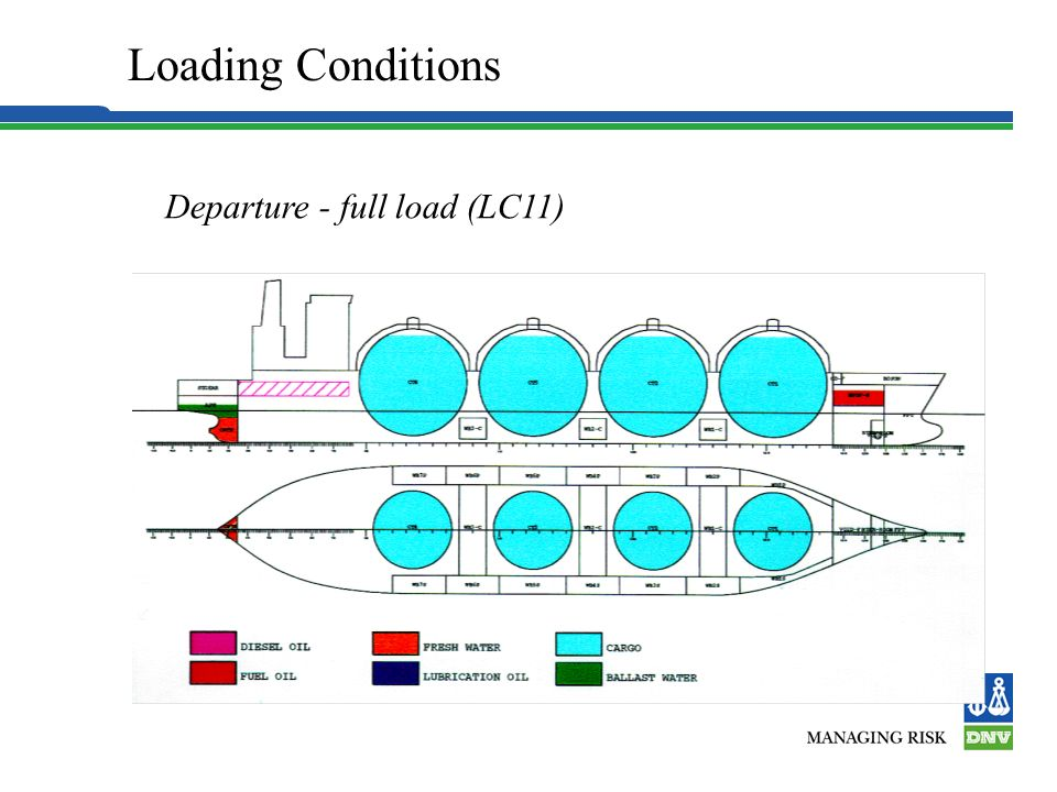 Loading Conditions Departure - full load (LC11) 3