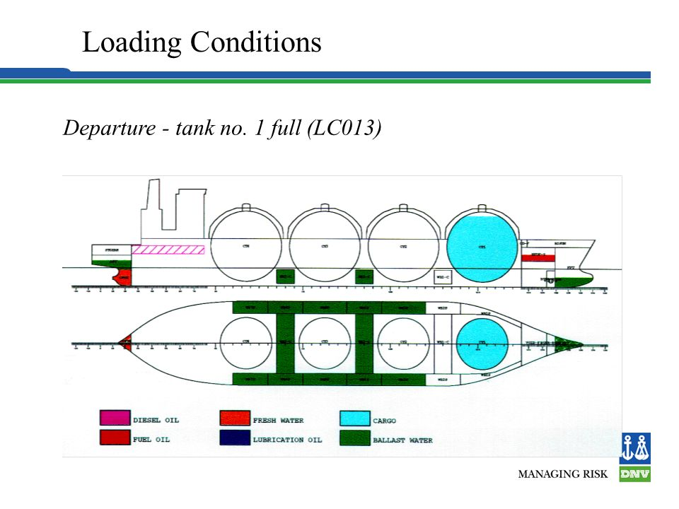 Loading Conditions Departure - tank no. 1 full (LC013) 4