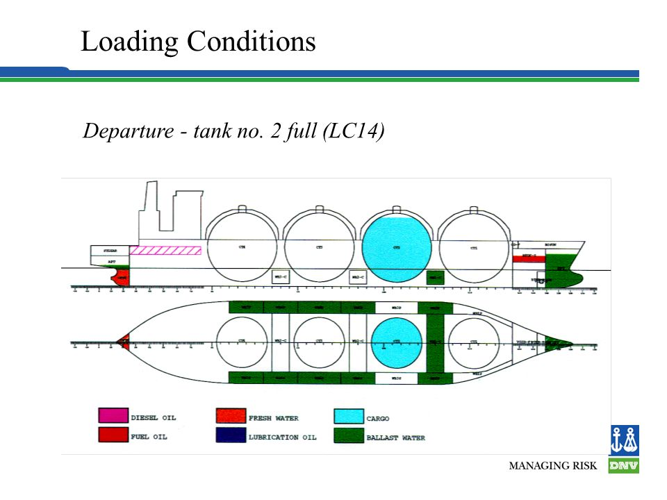 Loading Conditions Departure - tank no. 2 full (LC14) 5