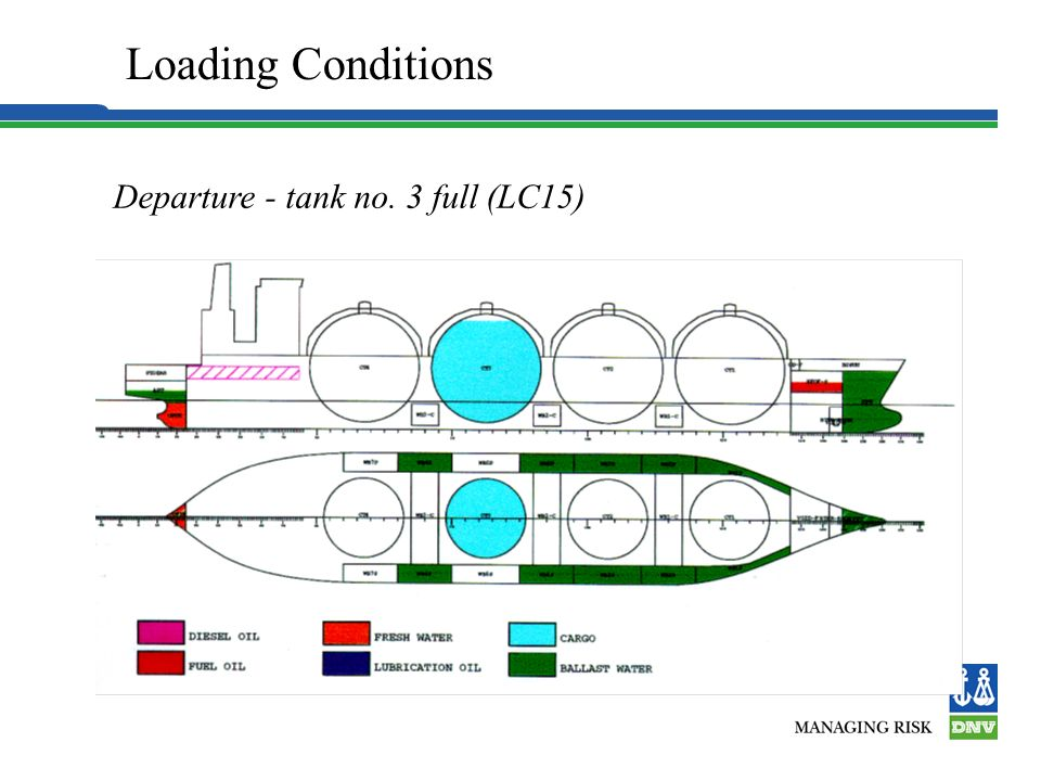Loading Conditions Departure - tank no. 3 full (LC15) 6