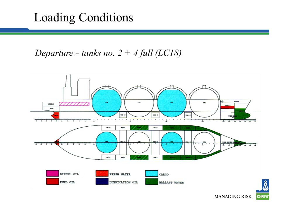Loading Conditions Departure - tanks no. 2 + 4 full (LC18) 7