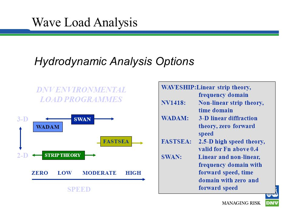 Hydrodynamic Analysis Options
