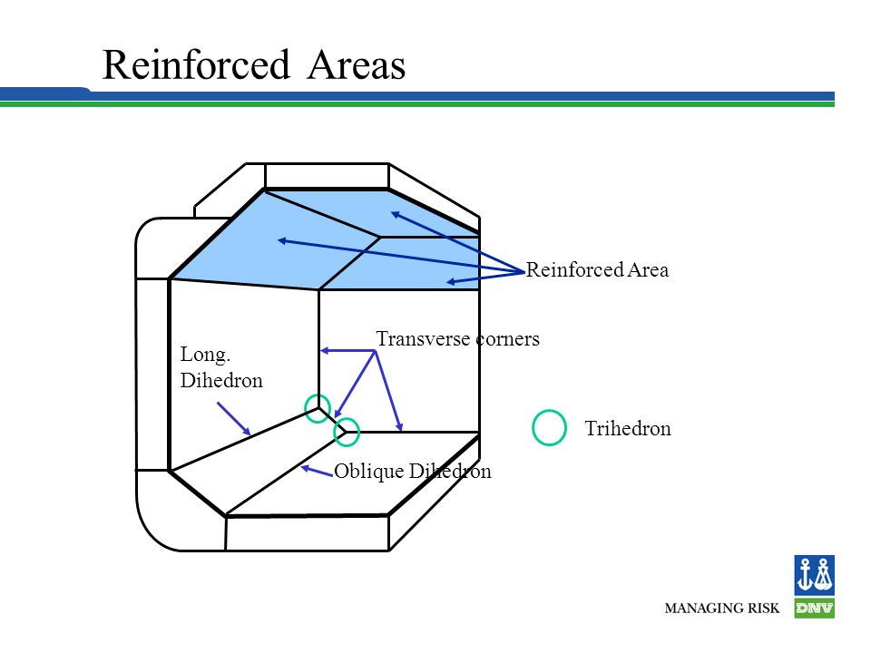 Reinforced Areas Reinforced Area Transverse corners Long. Dihedron