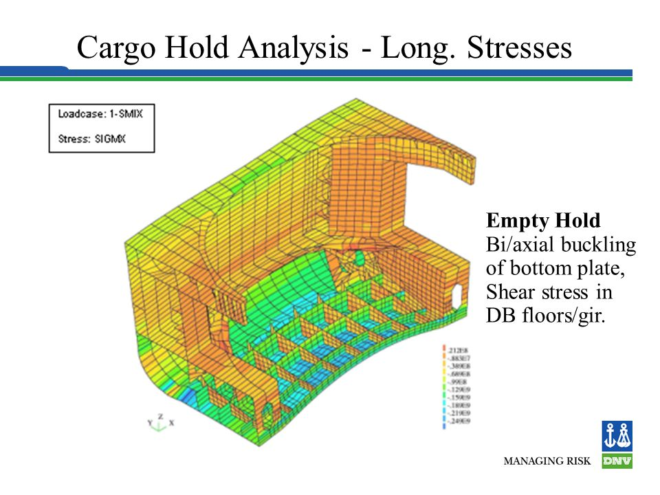 Cargo Hold Analysis - Long. Stresses