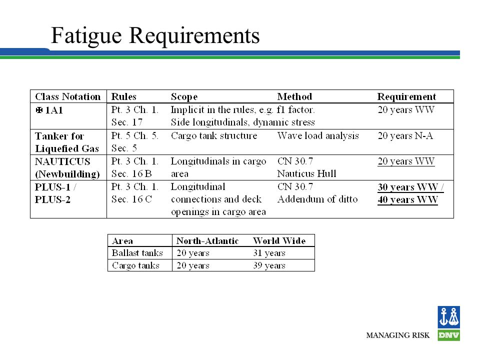 Fatigue Requirements