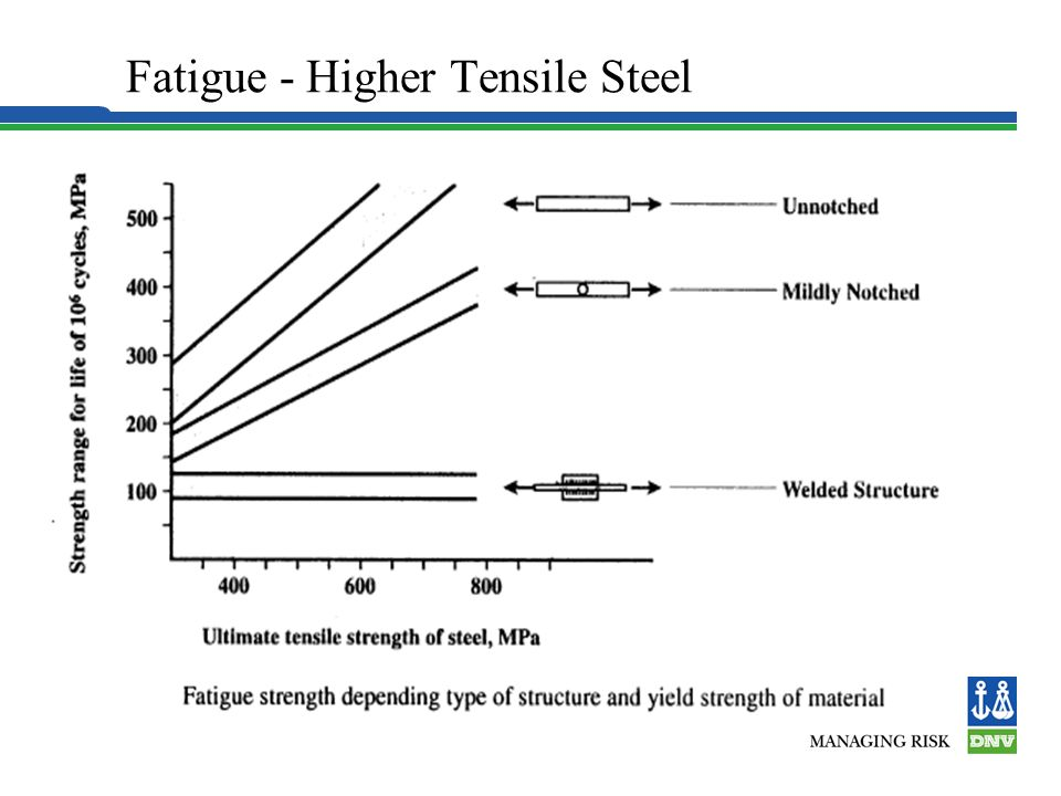 Fatigue - Higher Tensile Steel