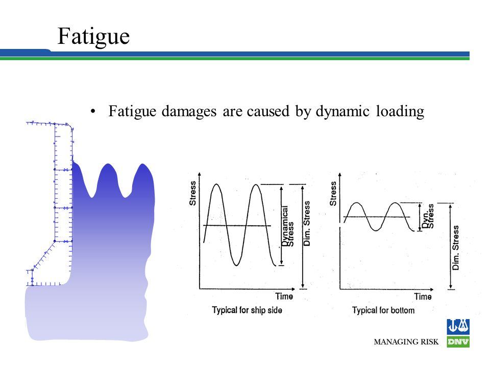 Hull Structure Fatigue Fatigue damages are caused by dynamic loading