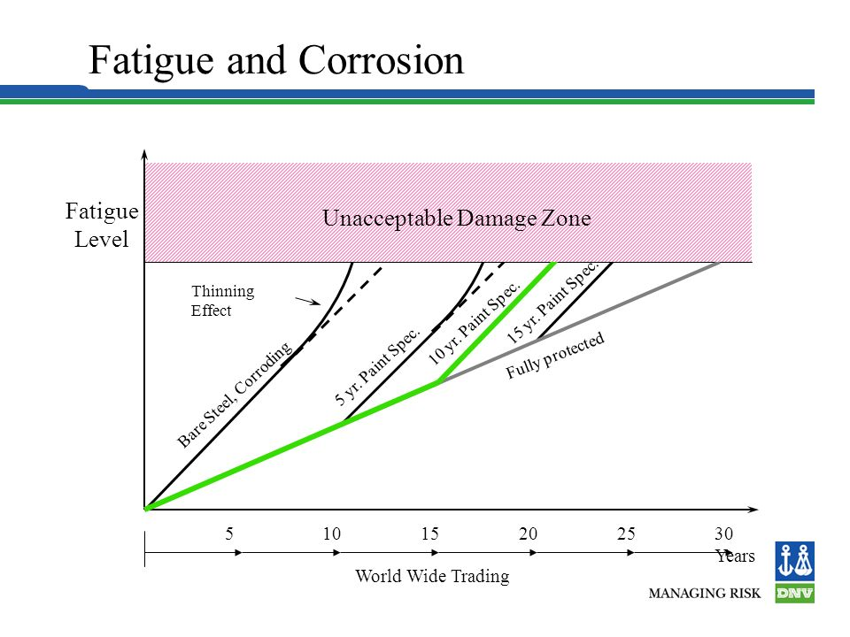 Fatigue and Corrosion Fatigue Unacceptable Damage Zone Level 5 10 15