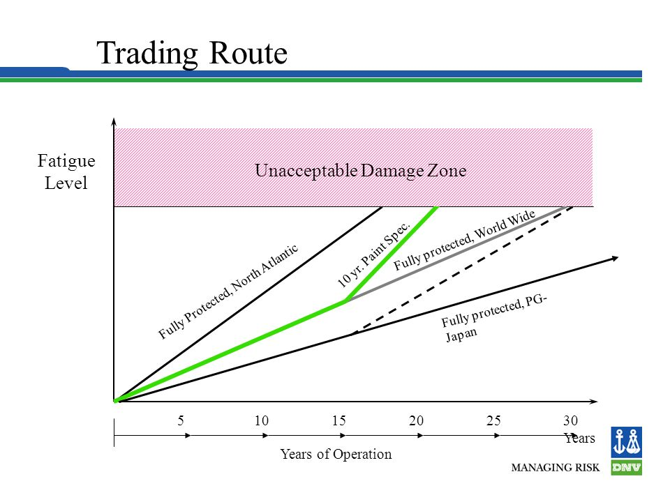 Trading Route Fatigue Level Unacceptable Damage Zone