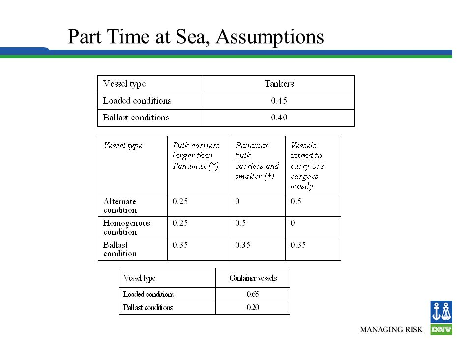 Part Time at Sea, Assumptions