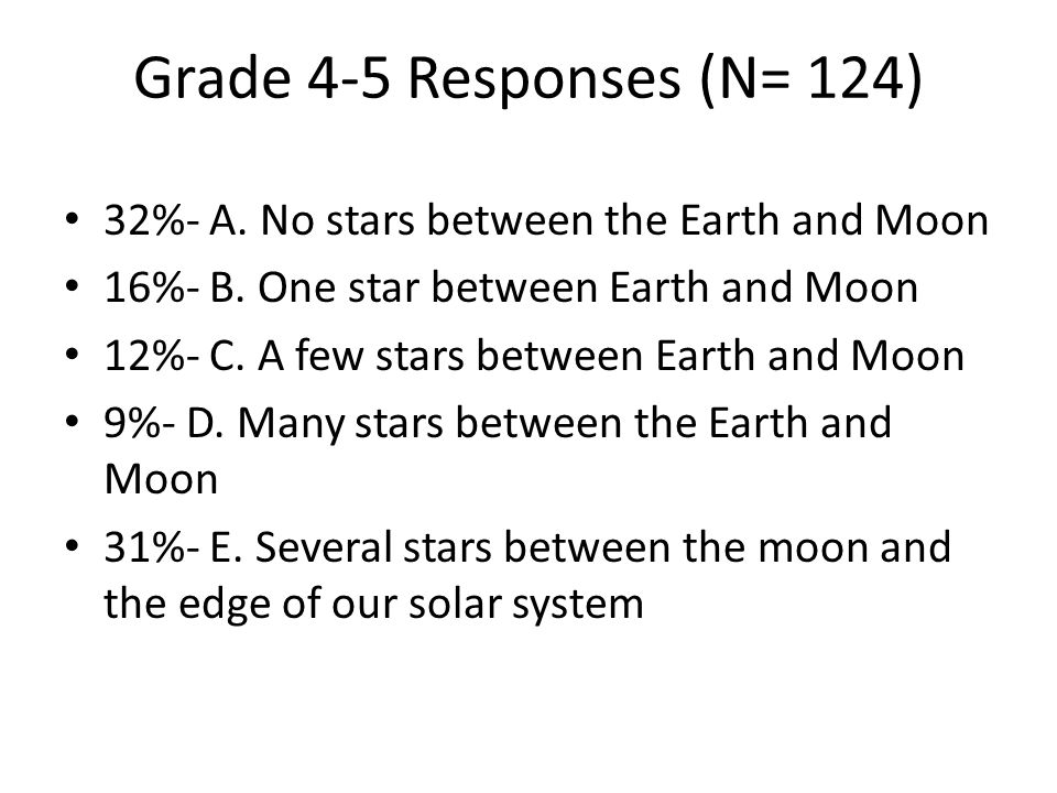 Grade 4-5 Responses (N= 124) 32%- A. No stars between the Earth and Moon. 16%- B. One star between Earth and Moon.