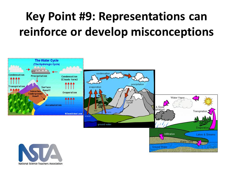 Key Point #9: Representations can reinforce or develop misconceptions