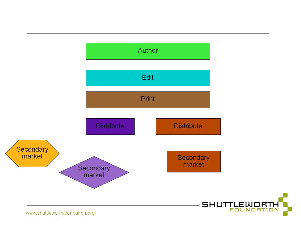 Author Edit Print Distribute Distribute Secondary market Secondary