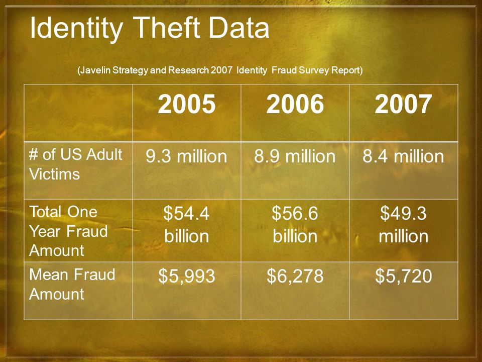 Identity Theft Data (Javelin Strategy and Research 2007 Identity Fraud Survey Report)