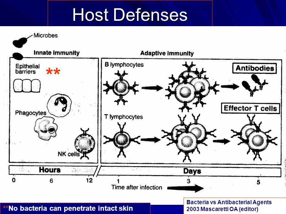 ** Host Defenses **No bacteria can penetrate intact skin