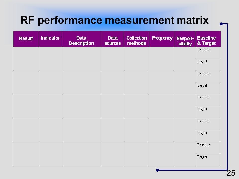 RF performance measurement matrix