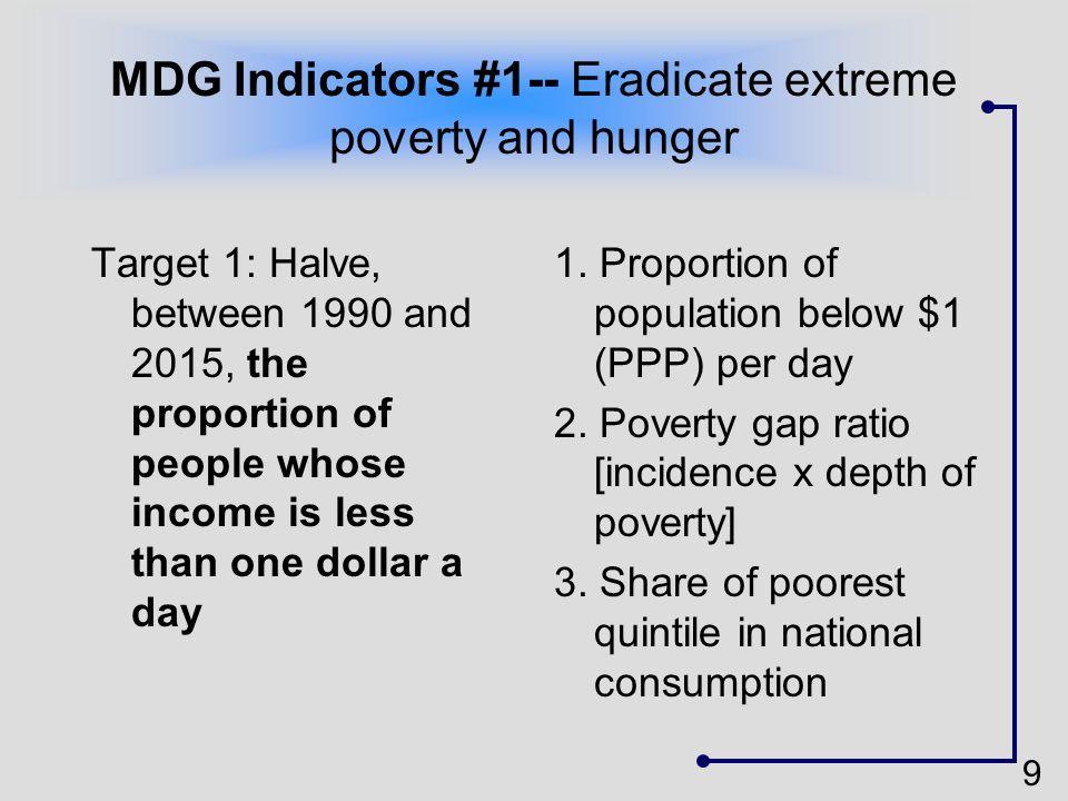 MDG Indicators #1-- Eradicate extreme poverty and hunger