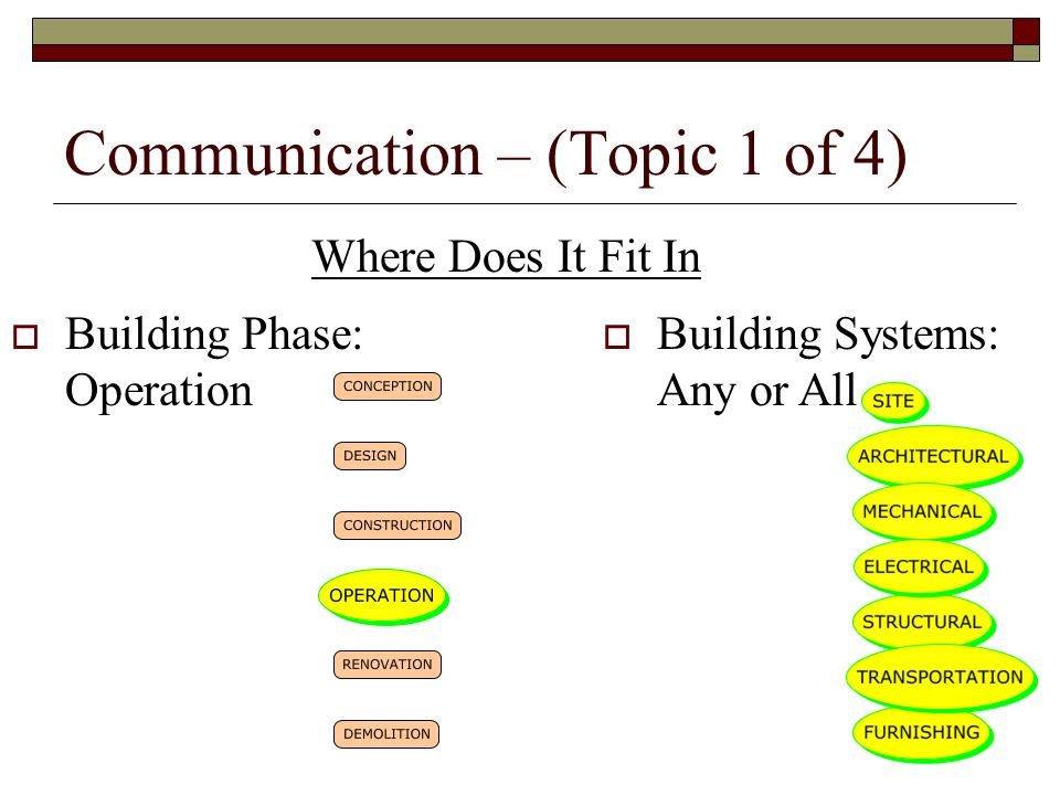 Communication – (Topic 1 of 4)