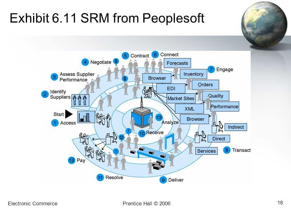 Exhibit 6.11 SRM from Peoplesoft