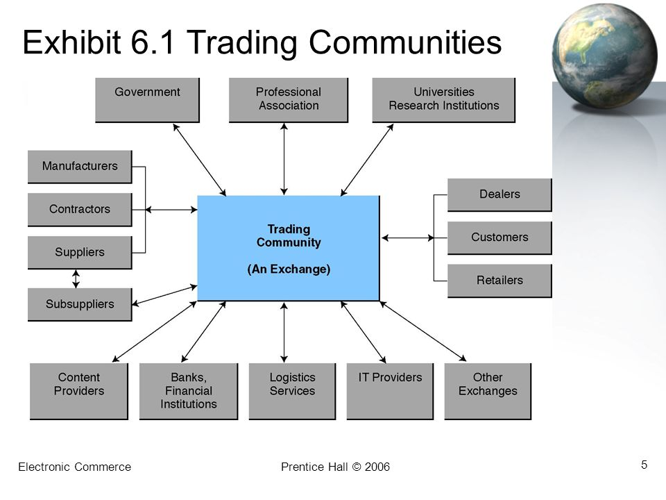 Exhibit 6.1 Trading Communities