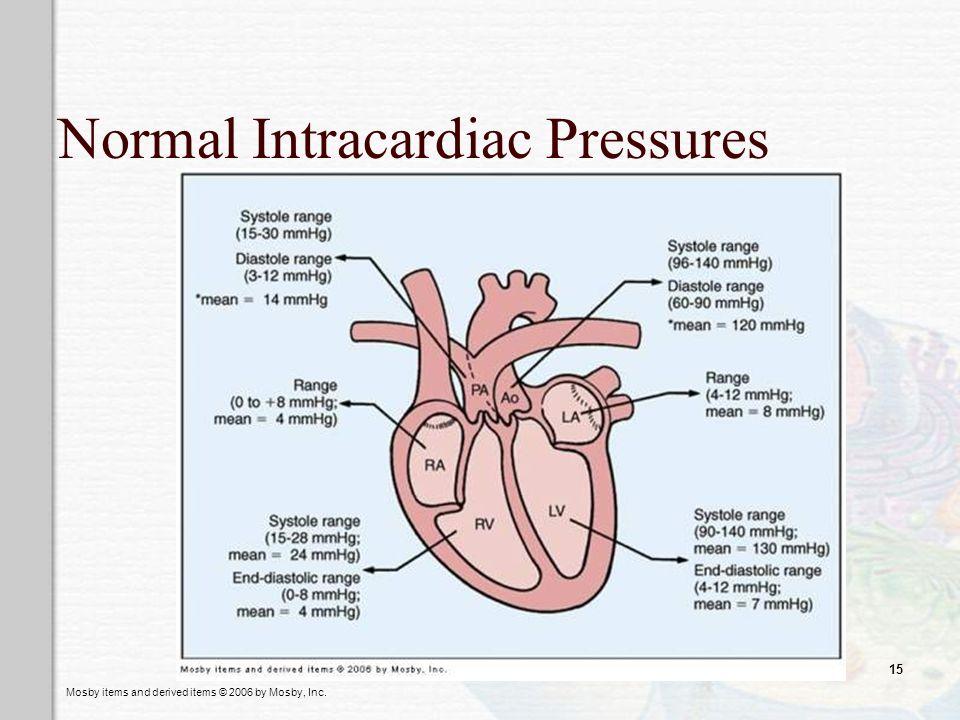 Normal Intracardiac Pressures