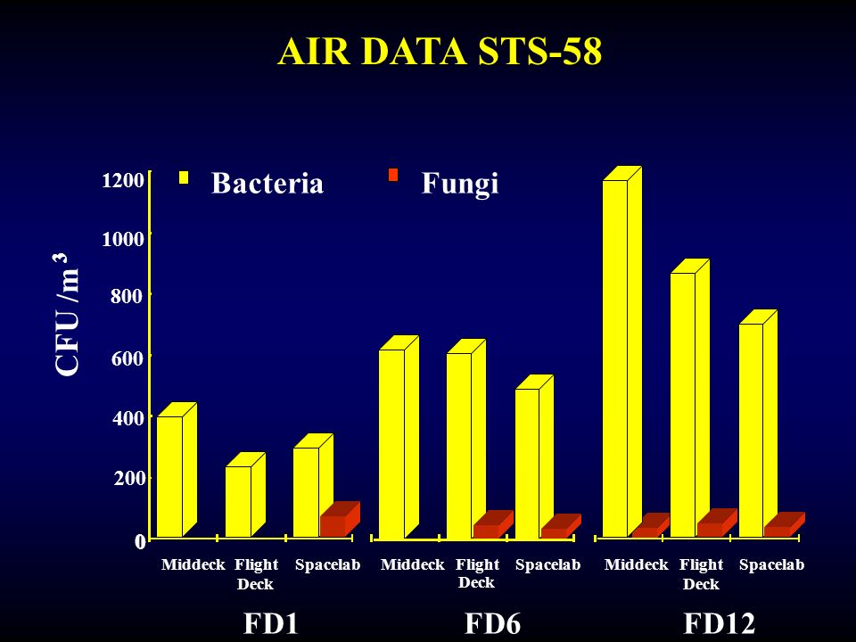 AIR DATA STS-58 CFU Bacteria Fungi /m FD1 FD6 FD12 1200 1000 800 600