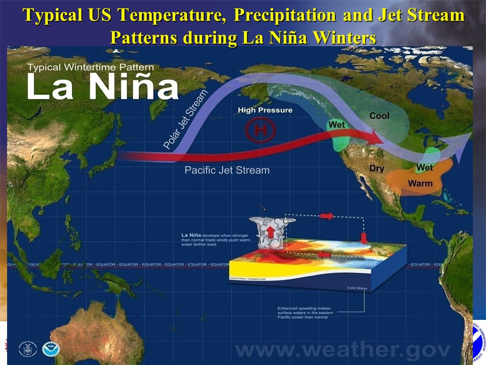 Typical US Temperature, Precipitation and Jet Stream Patterns during La Niña Winters