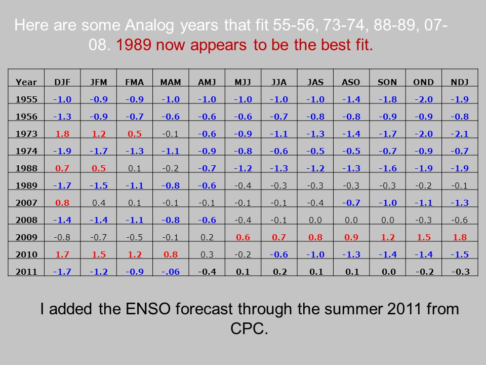 I added the ENSO forecast through the summer 2011 from CPC.