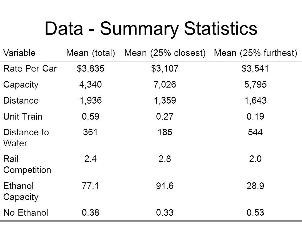 Data - Summary Statistics