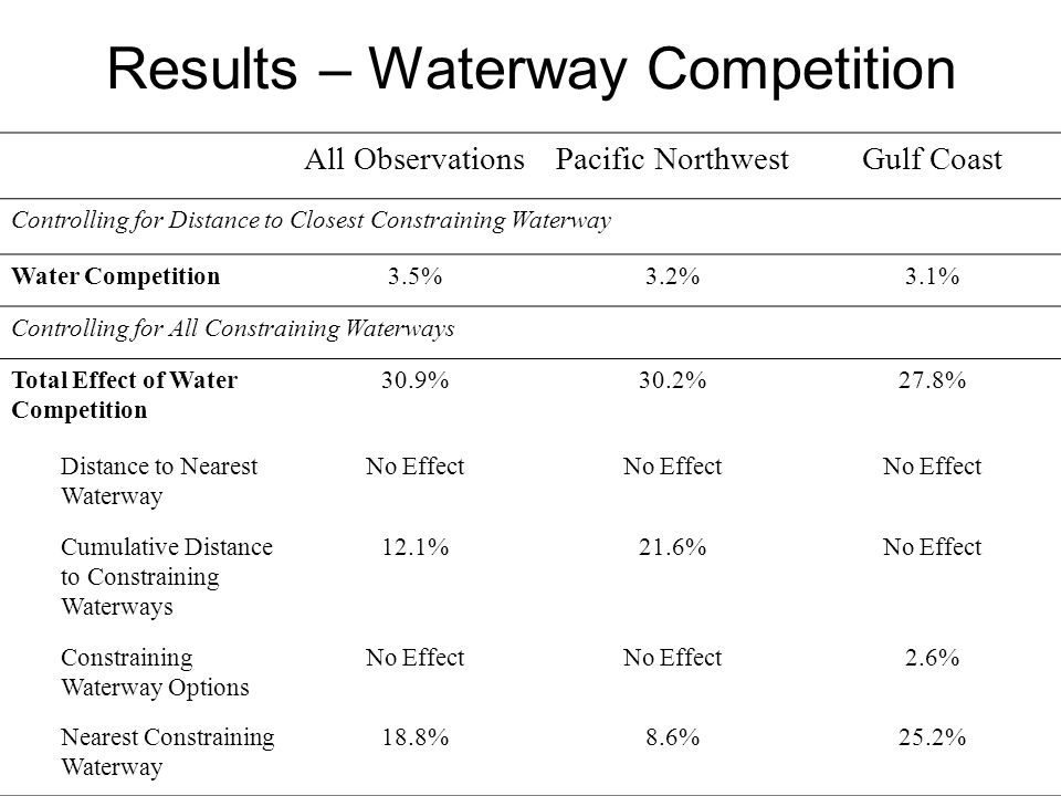 Results – Waterway Competition