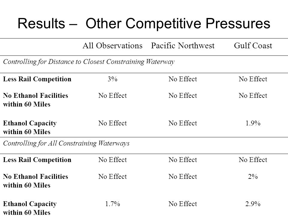 Results – Other Competitive Pressures