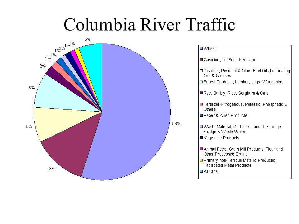 Columbia River Traffic