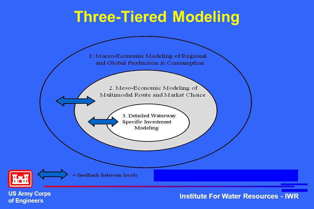 Three-Tiered Modeling