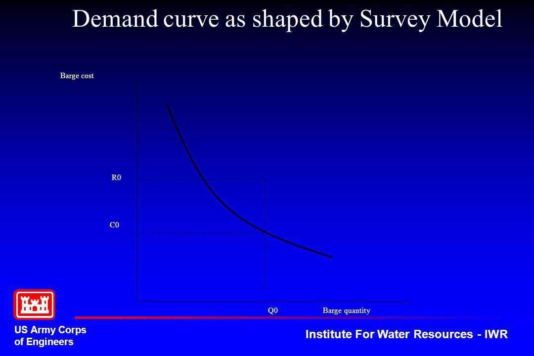 Demand curve as shaped by Survey Model