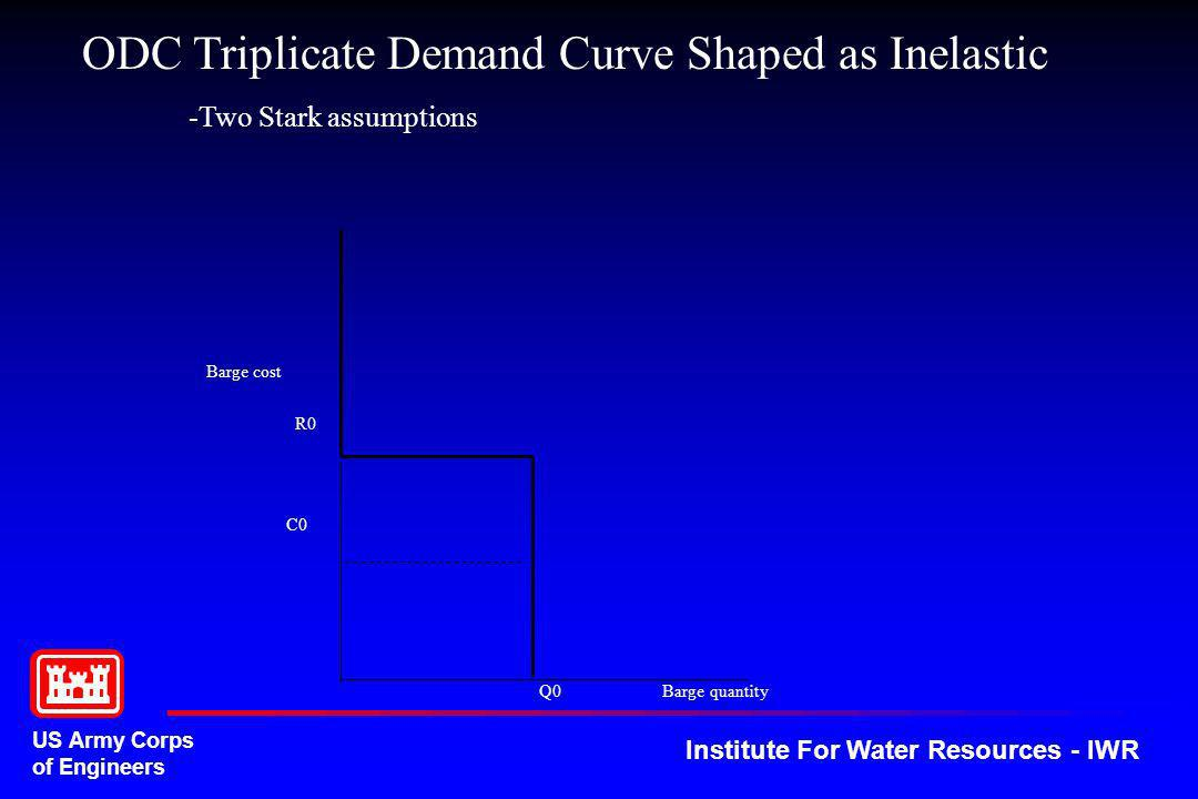 ODC Triplicate Demand Curve Shaped as Inelastic
