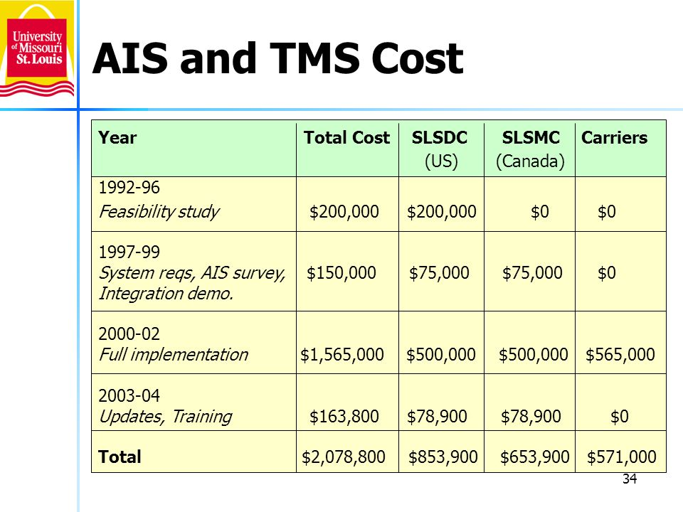 AIS and TMS Cost Year Total Cost SLSDC SLSMC Carriers (US) (Canada)