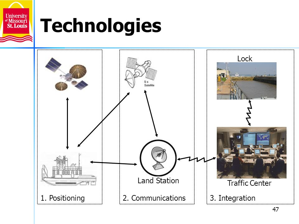 Technologies Lock Land Station Traffic Center 1. Positioning