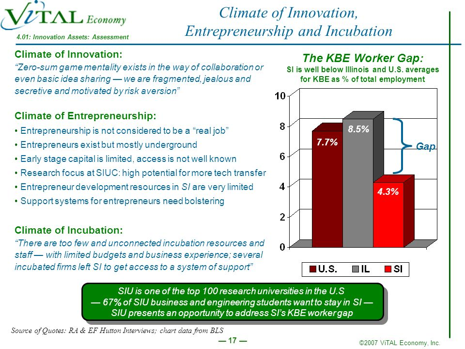 Climate of Innovation, Entrepreneurship and Incubation