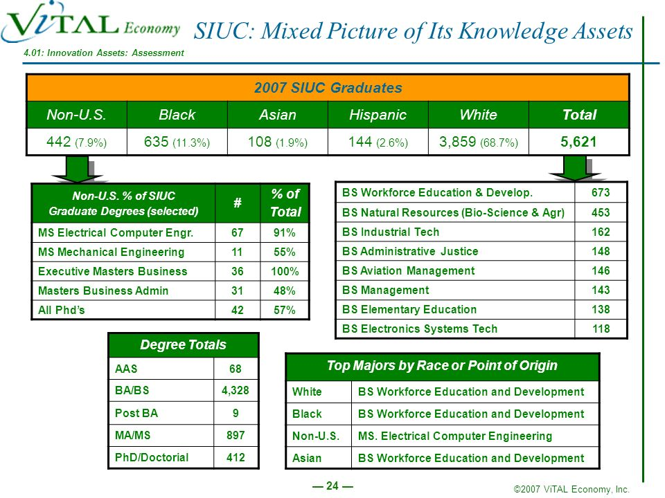 SIUC: Mixed Picture of Its Knowledge Assets