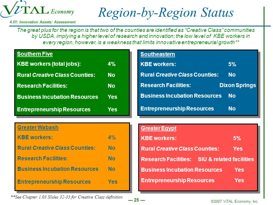 Region-by-Region Status