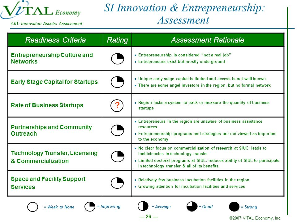 4.01: Innovation Assets: Assessment