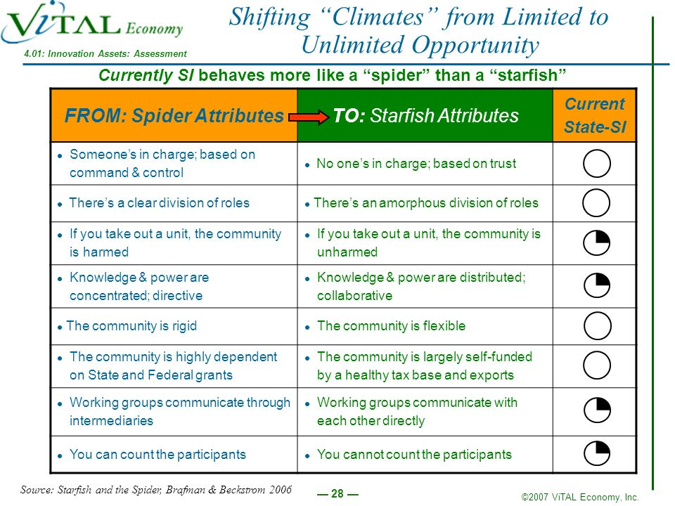 Shifting Climates from Limited to Unlimited Opportunity