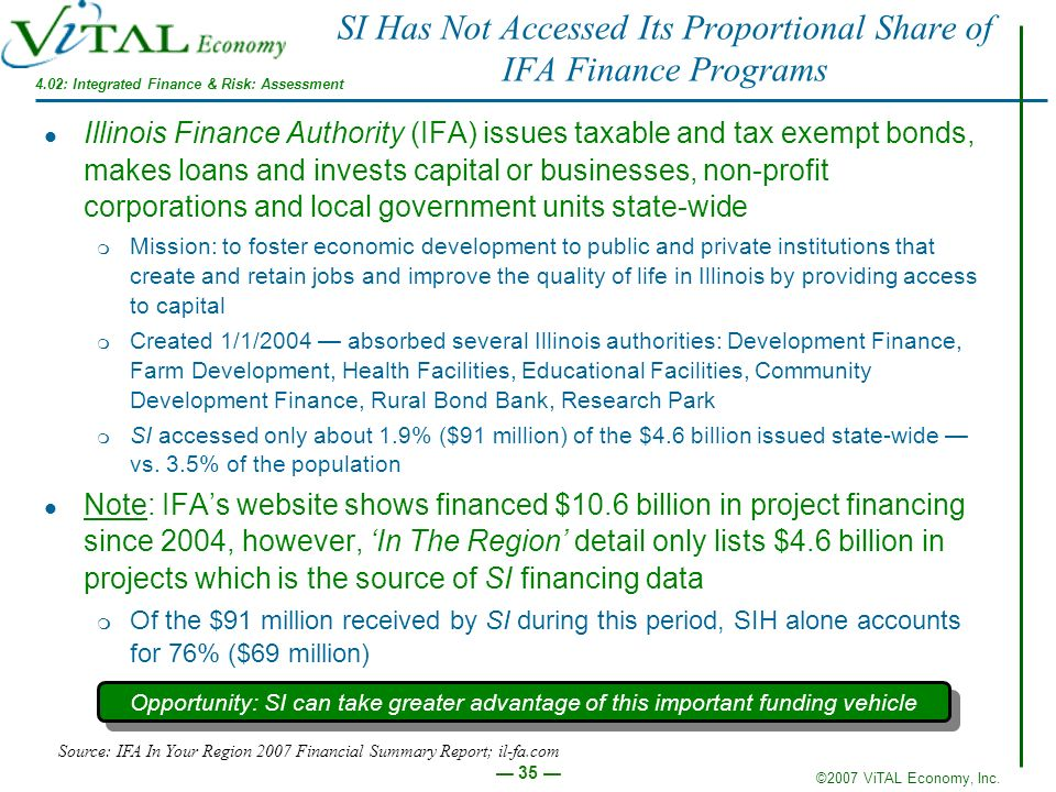 SI Has Not Accessed Its Proportional Share of IFA Finance Programs