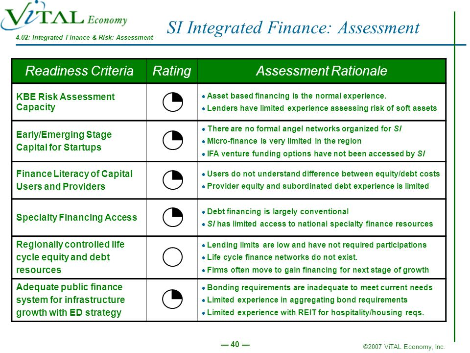 4.02: Integrated Finance & Risk: Assessment