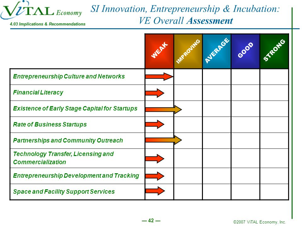 SI Innovation, Entrepreneurship & Incubation: VE Overall Assessment