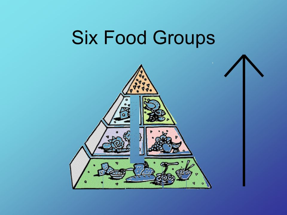 Six Food Groups As we go up the food pyramid, the sections for each food group get smaller.