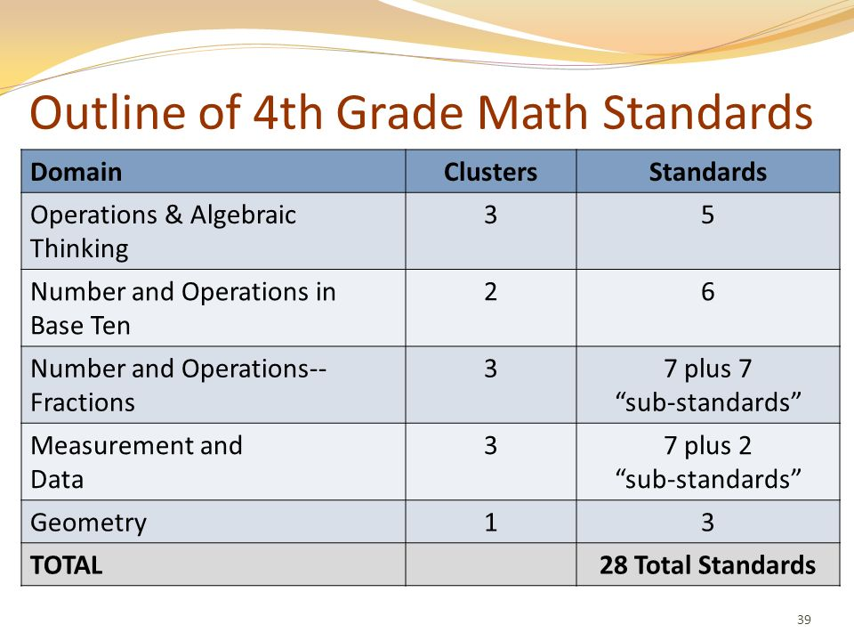 Outline of 4th Grade Math Standards