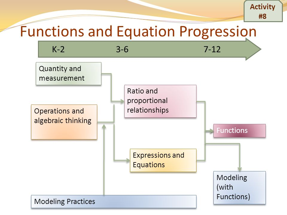 Functions and Equation Progression