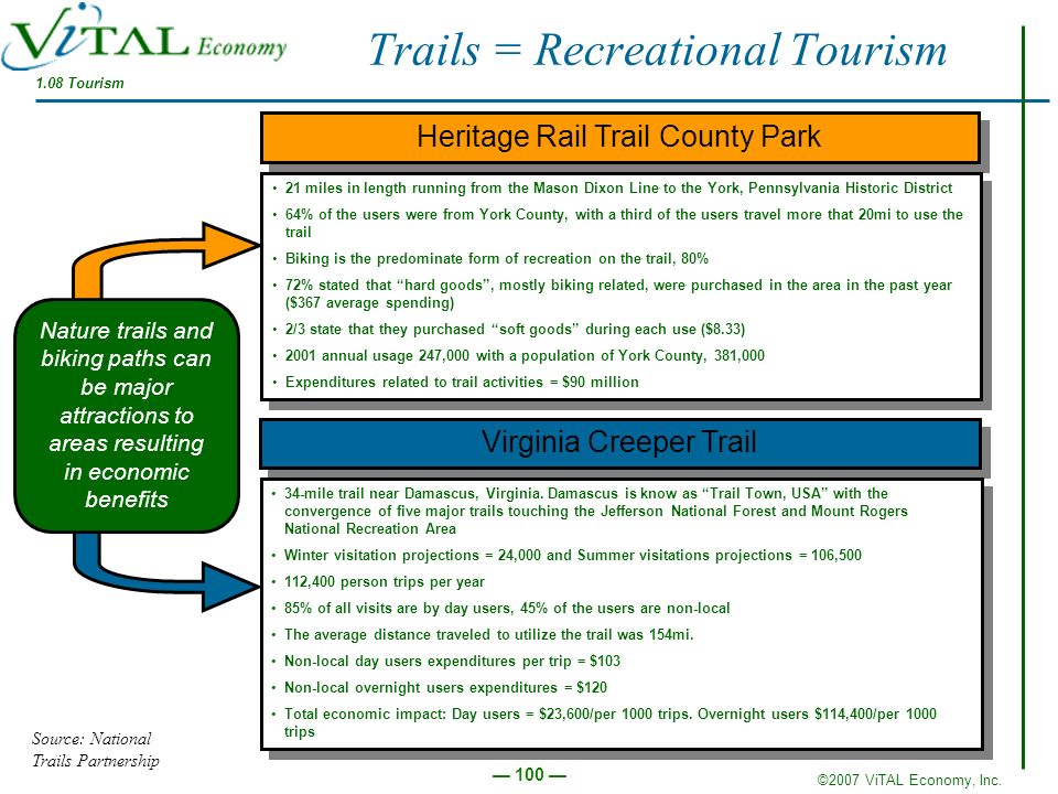 Trails = Recreational Tourism